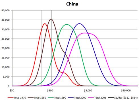 Distribucija dohotka u Kini (Izvor: Pinkovskiy & Sala-i-Martin iz 2009.)