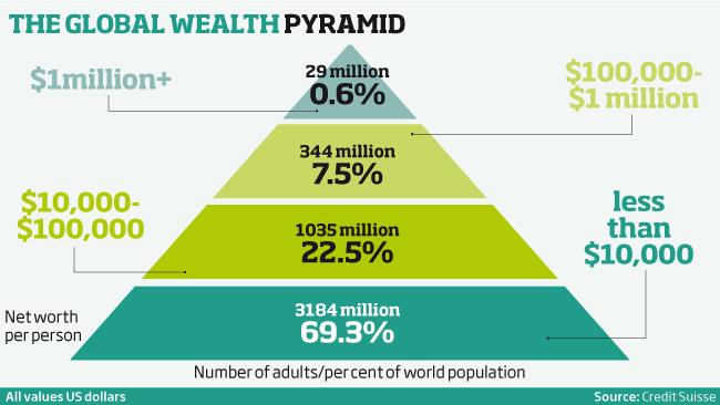 piramida-bogatstva