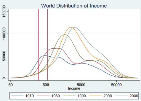 redistribucija
