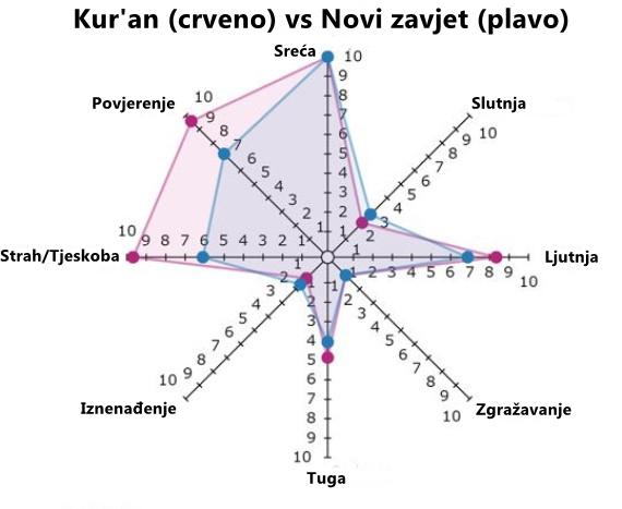 Kur'an i Biblija 2. graf