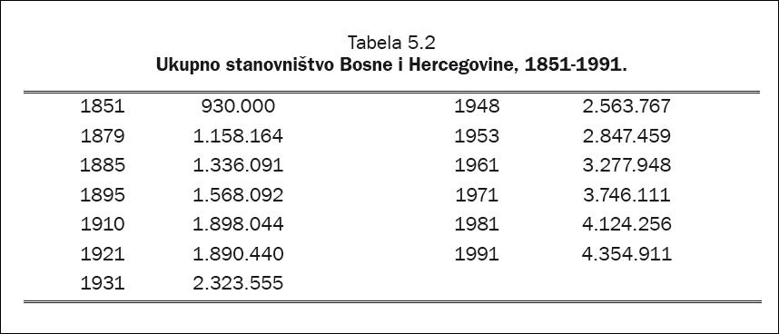 tabela 1 demografija BiH