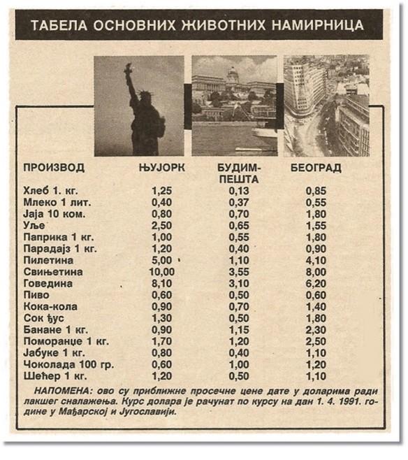 Tabela životne namirnice