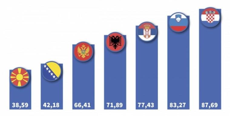 dugovanja Balkan