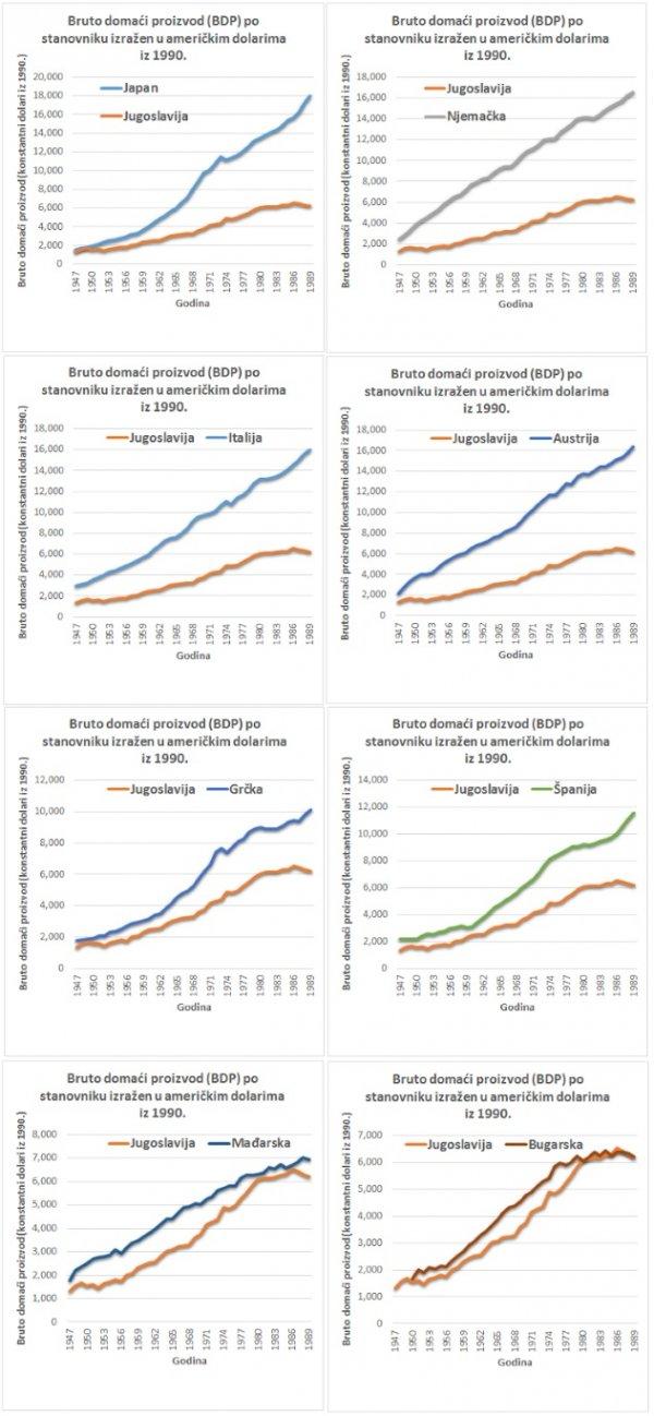 ekonomska smrt Yug 4