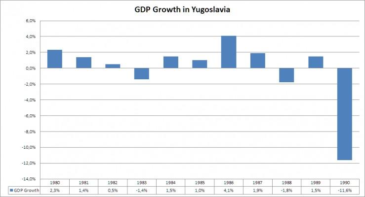 ekonomska smrt Yug 7