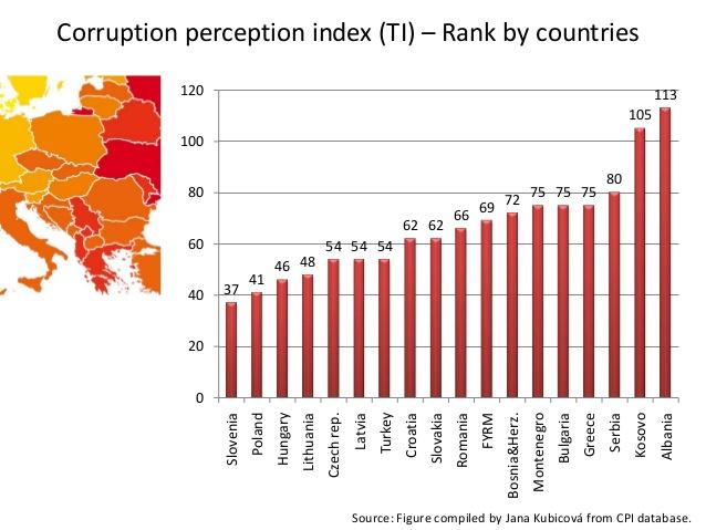 Index korupcije 2014. godine