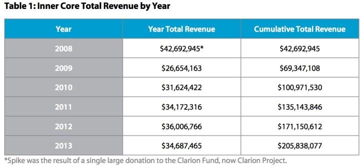 Ukupan bilans donacija za promoviranje antimuslimanskih osjećanja širom SAD-a.