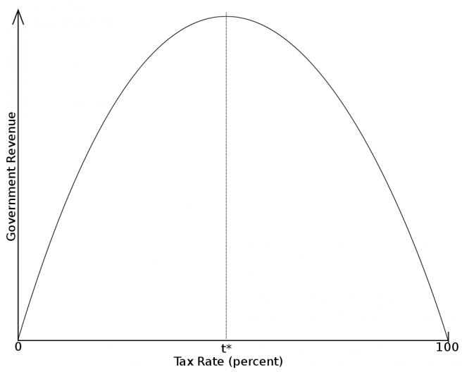 Lafferova krivulja