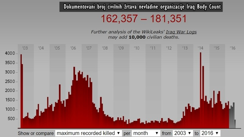 Broj svih civilnih žrtava od invazije na Irak 2003. godine
