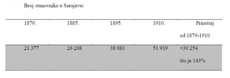sarajevo-1910