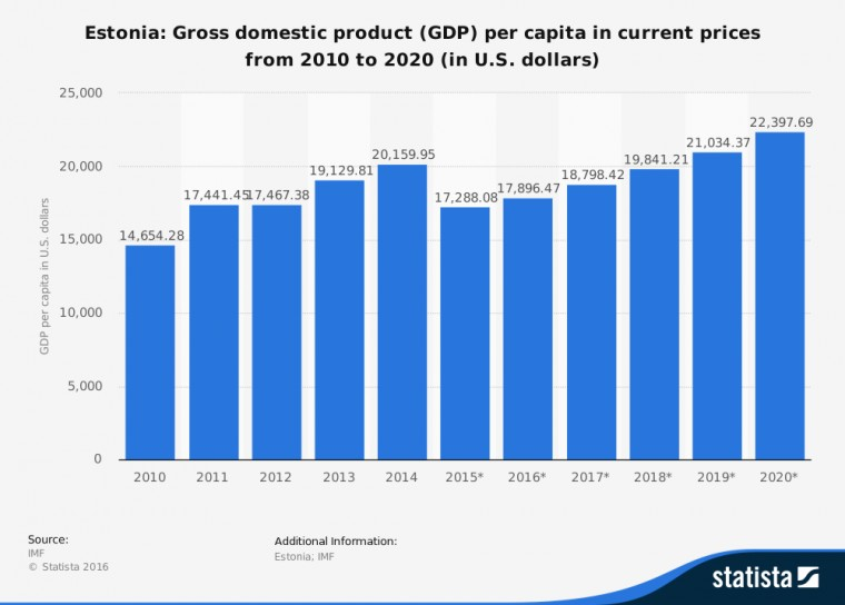 GDP Estonije i predviđanja GDP-a do 2020. godine.