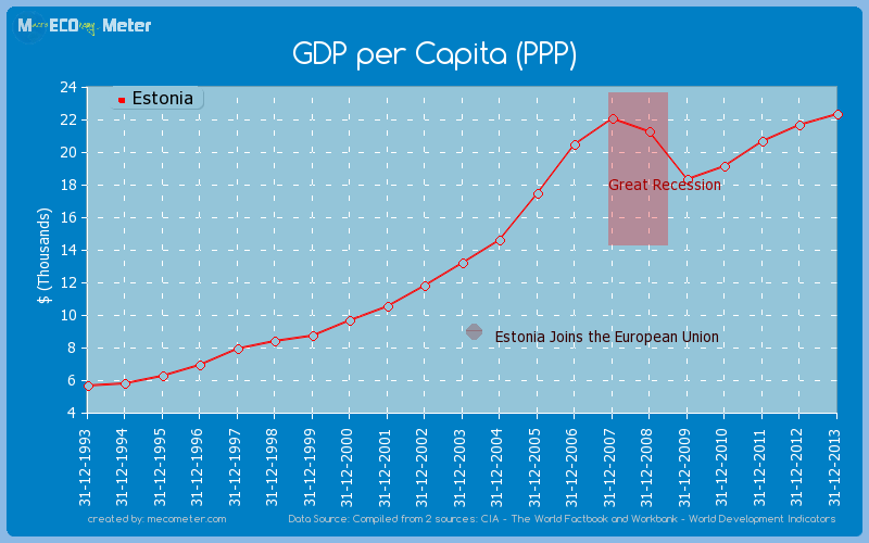Rast GDP-a u periodu od 1993-2013. godine