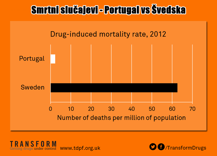 Portugal dekriminalizacija statistika