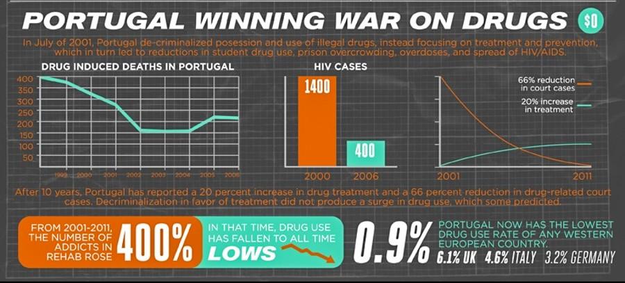 Statistički prikaz šta je dekriminalizacija donijela portugalskom društvu.