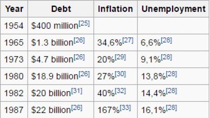 ekonomska smrt Yug 1
