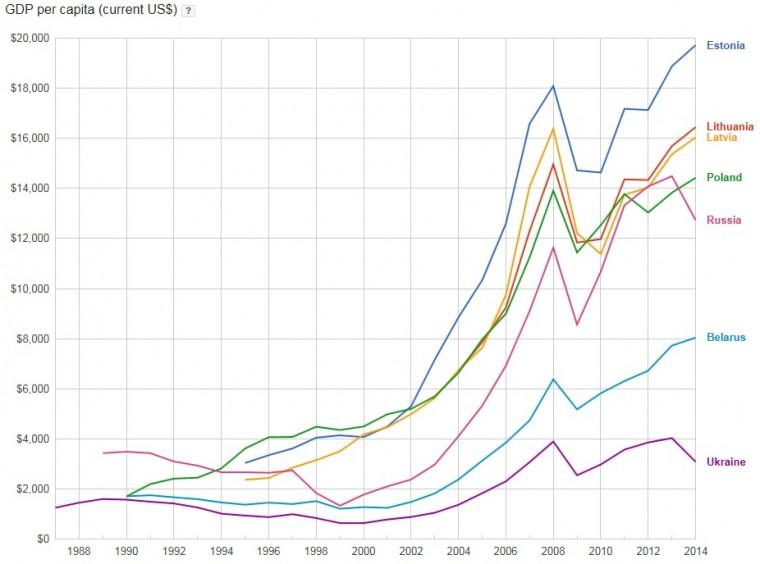 Estonski GDP u poređenju sa ostalim istočnoevropskim i baltičkim zemljama